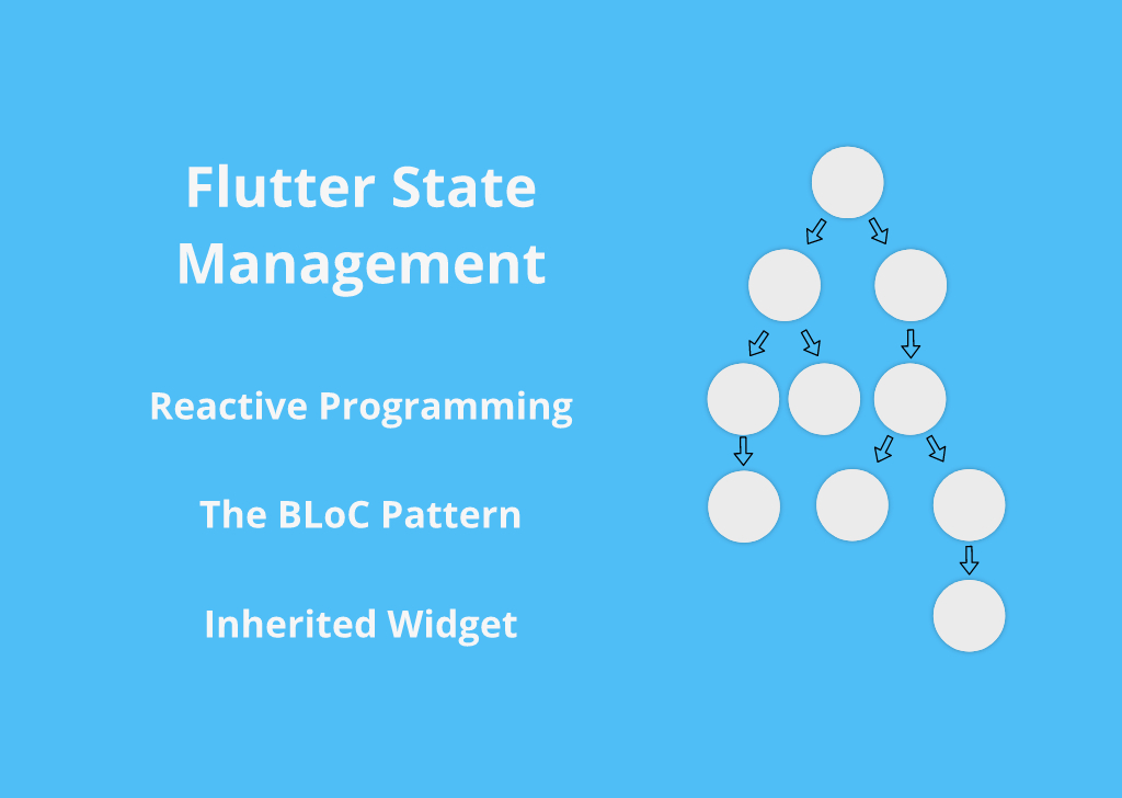 Flutter state management using the BLoC pattern